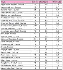 Carbs Per Serving Chart Net Carbs In Fruit Per Serving Keto In 2019 Carb Counter