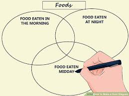 How To Make A Venn Diagram On Google Drawing How To Make A Venn Diagram 15 Steps With Pictures Wikihow