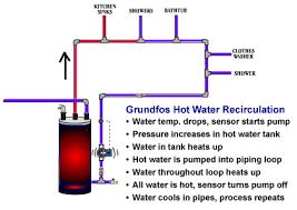 water heater circulator. Perfect Circulator Tankless Water Heater Circulating Pump Grundfos Fort Series Hot  Circulation Pumps Inside Circulator A
