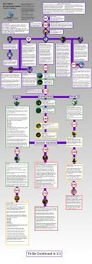 What Is A Progression Chart L60 Visual Progression Chart Updated For 3 2 Ffxiv