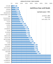 Foods Low In Methionine Chart 80 Most Popular Insulin Index Chart