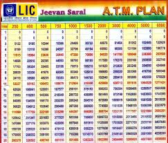 Lic Loyalty Addition Chart Lic Jeevan Saral Plan No 165 Returns Unbounded