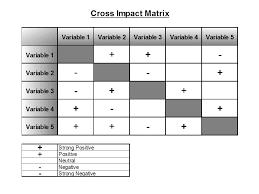 Cross Impact Matrix Tool Discover Your Solutions Llc