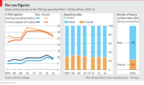Film Chart 2014 Daily Chart The Increasing Sexualisation Of Men In Film