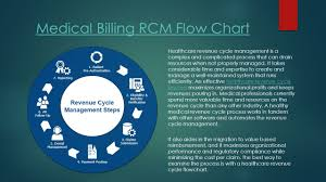 Revenue Cycle Management Flow Chart Healthcare Revenue Cycle Flowchart In 5 Steps Powered By
