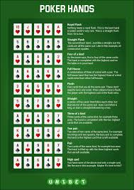 Poker Winning Order Chart Poker Hand Rankings And Downloadable Cheat Sheet