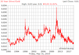Silver Chart History 30 Year Silver Gold Ratio History