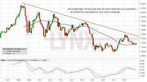 Euro Dollar Prognose 2019 Wird Der Us Dollar Zur Waffe Im