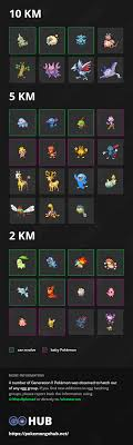 Pokemon Go 2k Egg Chart Pokemon Go Egg Chart Every Pokemon You Can Hatch From