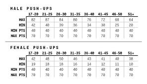 Apft Score Chart Push Ups Army Pt Score Chart Males Female Sit Ups Army Apft Score