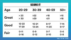 Fitness Level Chart By Age Fitness Test Find Out How Fit You Are