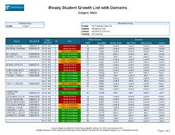 I Ready Score Chart Iready Report Catalog Multiple Measures Ready Reports