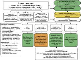 Framingham Risk Score Chart Ascvd Risk Estimator