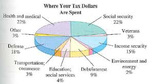 Pie Chart Of Where Tax Dollars Go Solved Use Of Tax Dollars The Following Pie Chart Shows