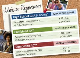 college info shippensburg area school district admissions requirements rdax 90