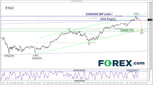 Nikkei 225 Intraday Chart Stock Indices Weekly Technical Outlook Bullish Exhaustion