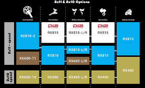 Shimano Compatibility Chart Shimano Grx Component Series Is The First Dedicated Gravel