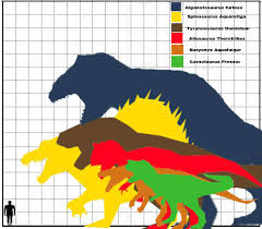 animal sizes chart not fna revival related ark theropod size chart fossils and