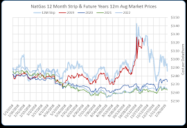 Natural Gas Long Term Chart Energy Market Update Edge Insights