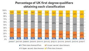 First Class Honours Are Too Many Graduates Getting Good Degrees