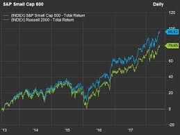 Russell 3000 Index Fund Chart You Can Make More Money On Small Cap Stocks By Playing This