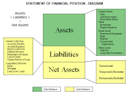 sample balance sheet for non profit statement of financial position nonprofit accounting basics