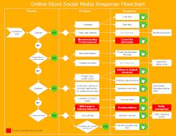 How To Create A Social Media Dfd Flowchart