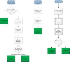 Call Flow Chart Center Diagram Ppt Template