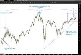 Goldman Sachs Stock Gs Flirting With Bears Into 2016 See