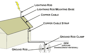 Residential Lightning Protection Guide Electrical