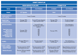 Ohio Drug Schedule Chart Vision Effective July 1 2012