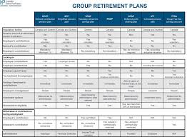 Irs Rollover Chart 2019 Retirement Plans Plan Rollover Chart Ira Resources E2 80 93