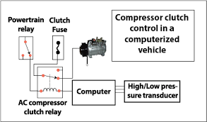 automobile ac wiring diagram & auto hvac condenser fan circuit\
