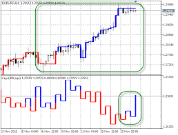 Forex Charts With Indicators Kagi On Chart Indicator For Metatrader 5 Forex Mt4