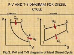 4 stroke diesel engine p v and t s diagram for dieselcyclep v graph t s graph