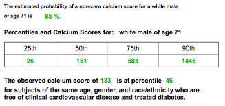 Agatston Score Chart Coronary Calcium Archives The Skeptical Cardiologist