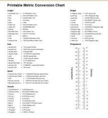 Metric Measurement Chart Printable Homeschool Math Blog Conversion Chart For Measuring Units