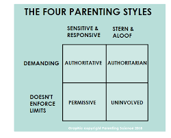Parenting Styles An Evidence Based Guide