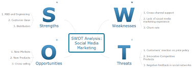 Business Swot Analysis Gorgeous Swot Analysis Examples