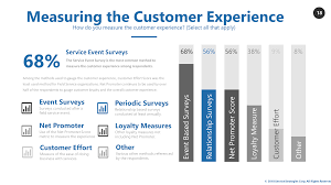 Customer Services Experience Measuring Customer Experience Service Strategies