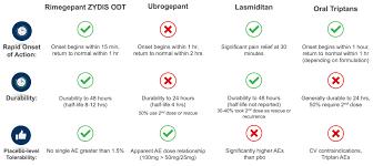 Triptans Comparison Chart Document