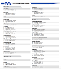 Missouri Depth Chart Kentucky Football Week 9 Depth Chart