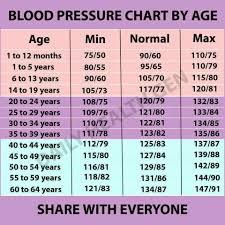 Bp Chart Blood Pressure Remedies Normal Blood Pressure