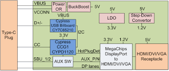 ccg1 usb type c to hdmi dvi vga adapter solution cypress block diagram