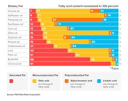 The Brain Benefits Of Omega 3 Fats Moxdirect Com Moxxor
