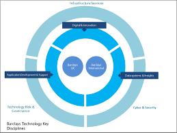 Barclays Technology Jobs Barclays
