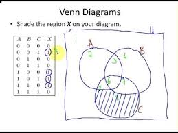 Venn Diagram Maker Discrete Math Using Venn Diagram In Set Theory Discrete Maths Youtube