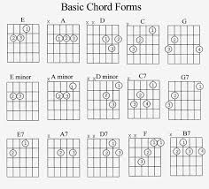 Guitar Chords Chart Beginners Pdf Guitar Chord Diagrams Pdf