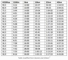 Rowing Machine Pace Chart What Is Vo2 Max Endurance Training Running Workouts