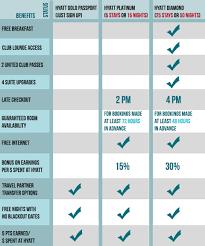 Hyatt Status Chart Travel Is Free